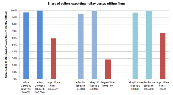 Drilling Deeper New Data Findings Confirms Ebay Enables Commerce