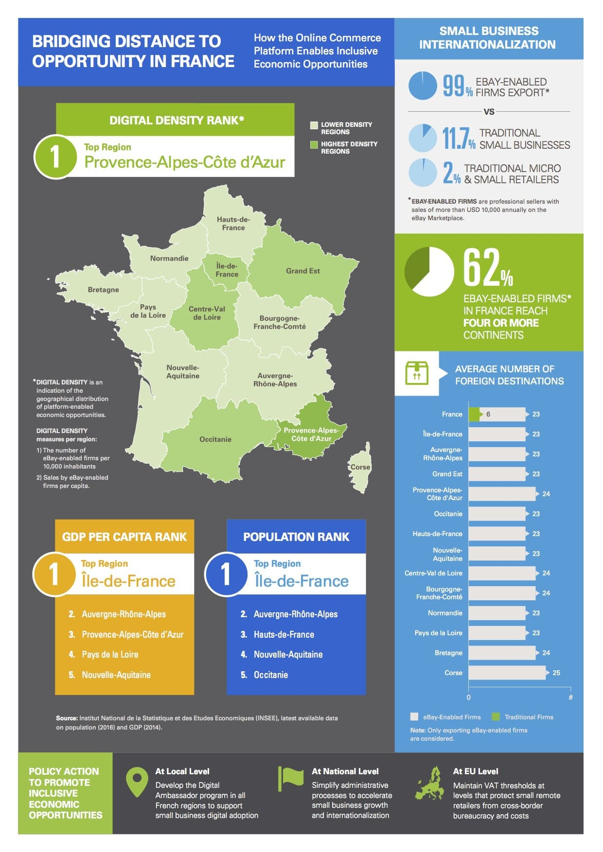 An infographic about how online commerce enables inclusive economic opportunities to France